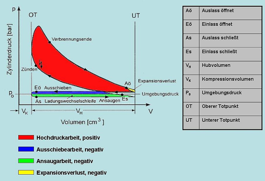 Ladungswechsel – Wikipedia