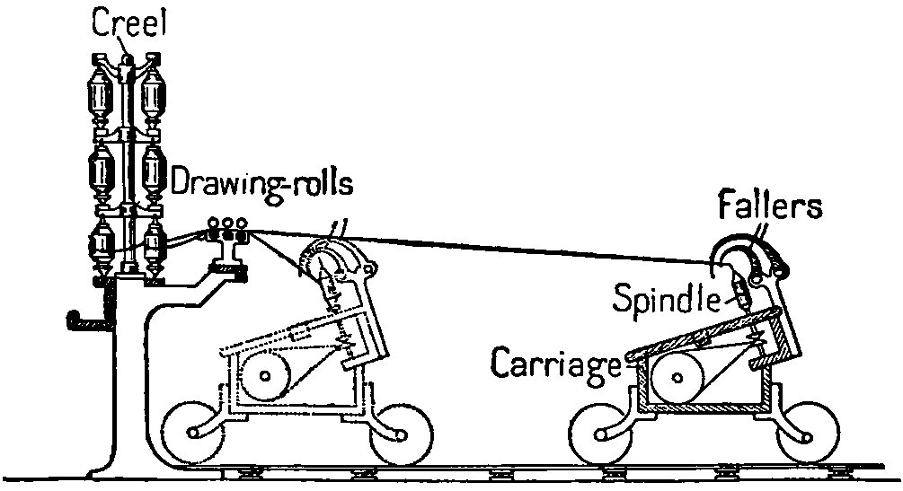 File:NIE 1905 Spinning - spinning mule.png - Wikimedia Commons