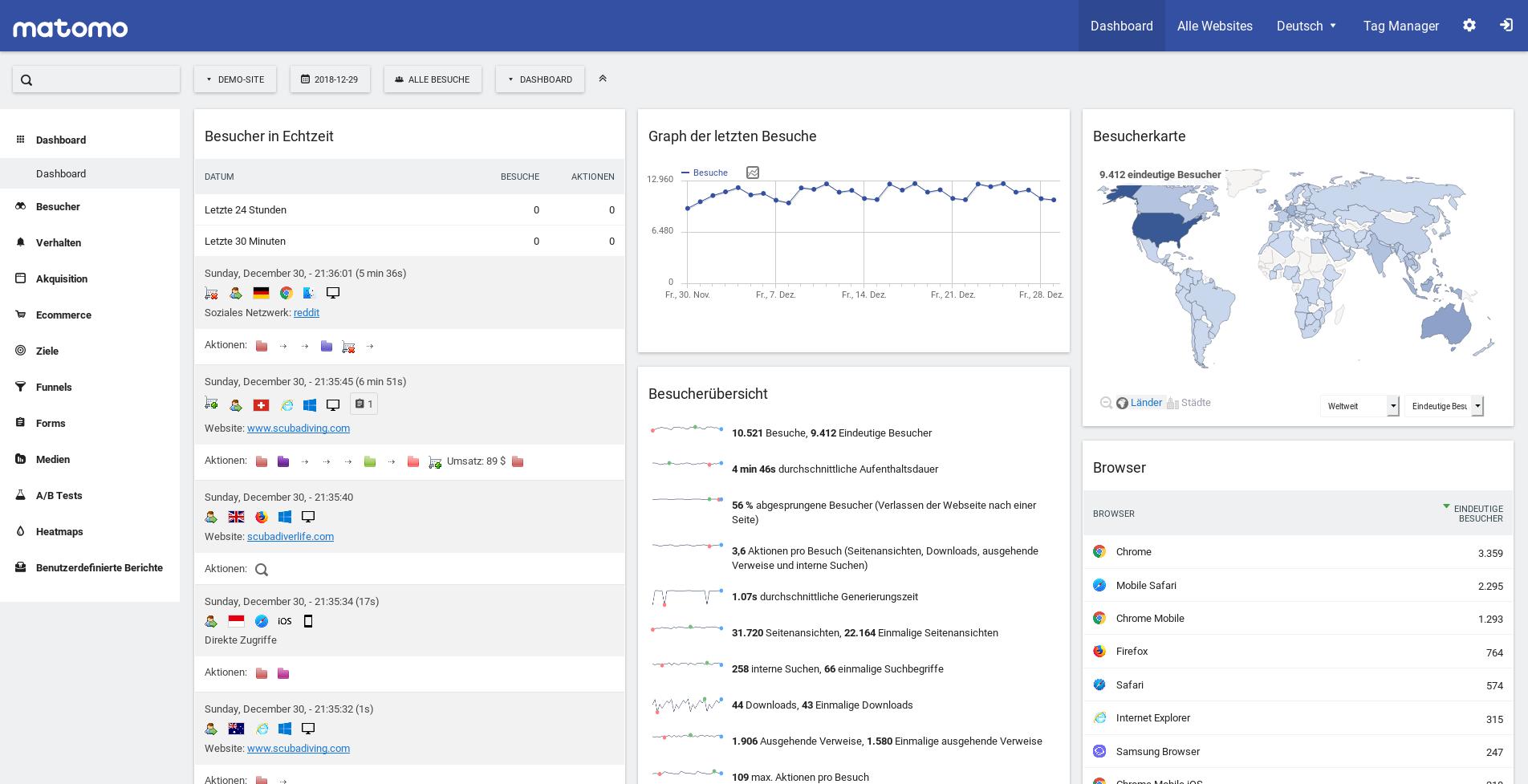 Google Analytics 360 tiene como rival Matomo y otros SaaS como Adobe Analytics o Statcounter
