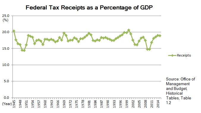 Fraction To Percentage Conversion Chart: U.S. Federal Tax Receipts as a Percentage of GDP 1945u20132015 ,Chart