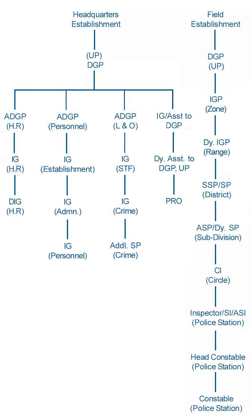 Hr Organizational Chart: UP Police Organization Structure.jpg - Wikimedia Commons,Chart
