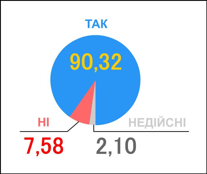 В 2017 году за независимость Украины проголосовали бы 70% граждан, - опрос КМИС - Цензор.НЕТ 7974