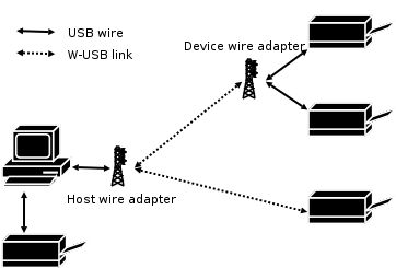 W-USB interacts with wired USB via wire adapters Wireless USB wire adapters.png