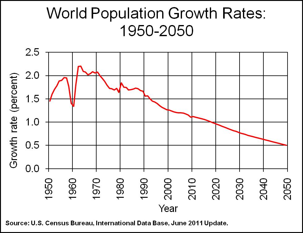 orldpopulationgrowthrate,19502050,asestimatedin2011bythe..ensusureau,nternationalataase