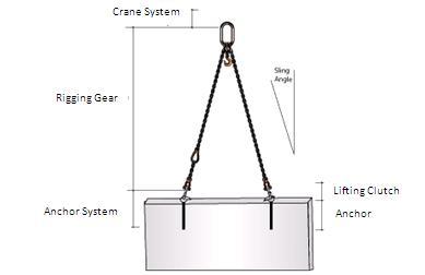 Rigging (material handling) - Wikipedia