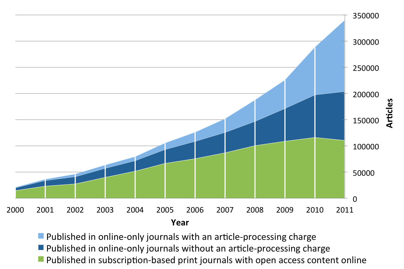 File:Annual volumes of articles in full immediate open access journals - 1741-7015-10-124-2.png