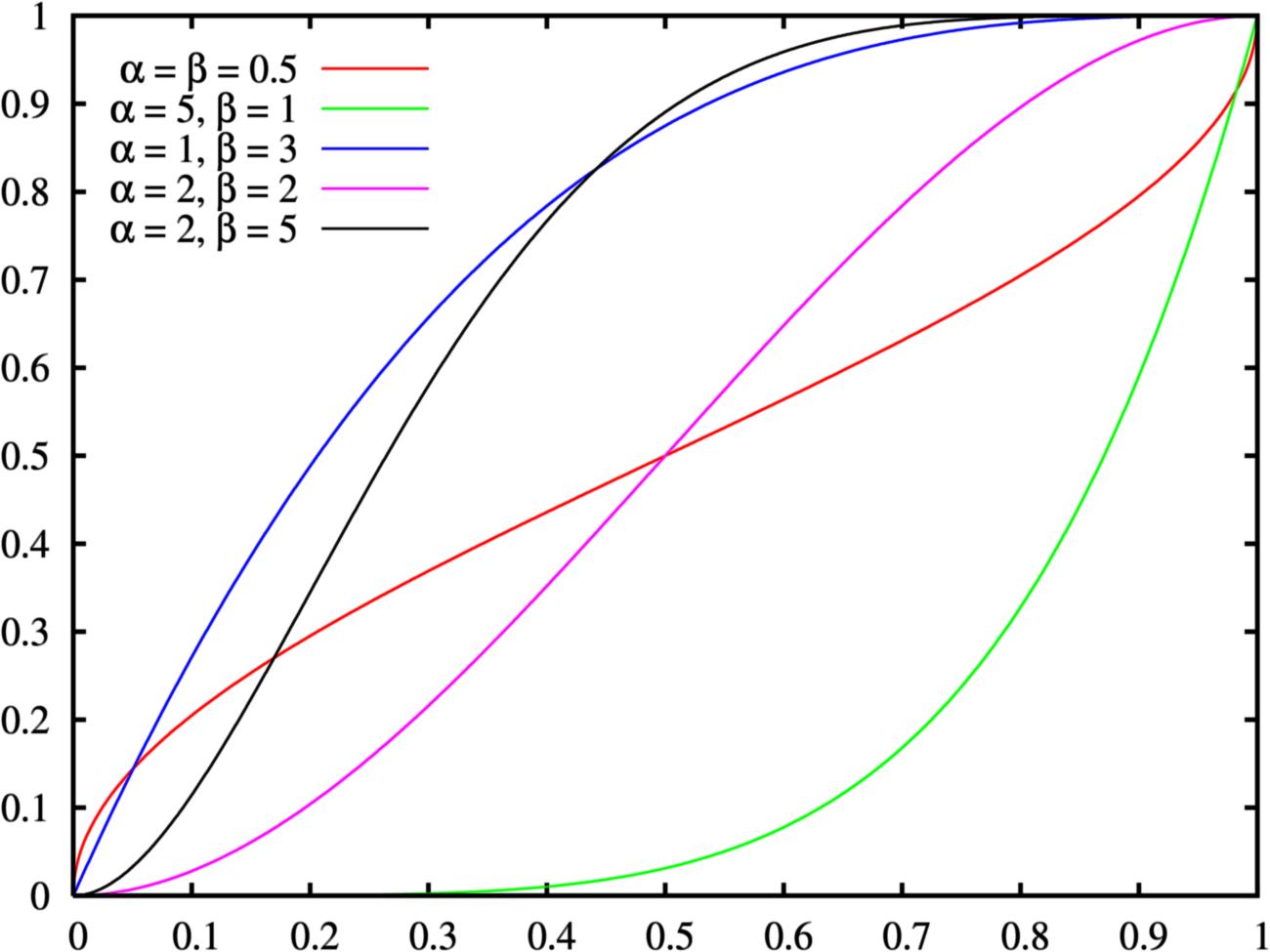 File:Beta distribution cdf.png - Wikimedia Commons