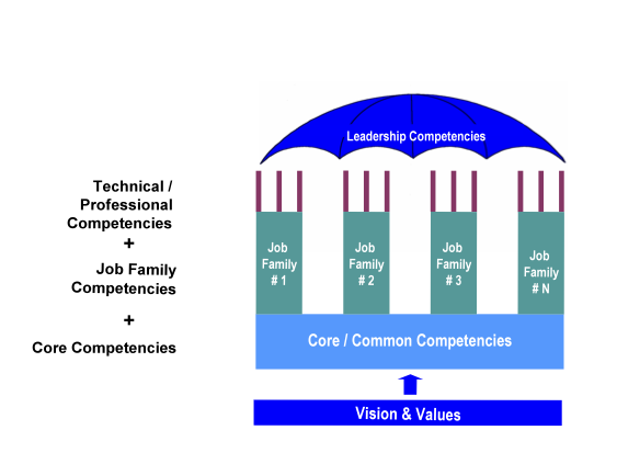 competence based recruitment and selection Competency based recruitment & selection (riyadh list the benefits of competency based recruitment and selection compared to the traditional interview model.