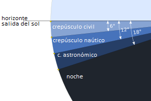 Crepusculo subcategorias.png