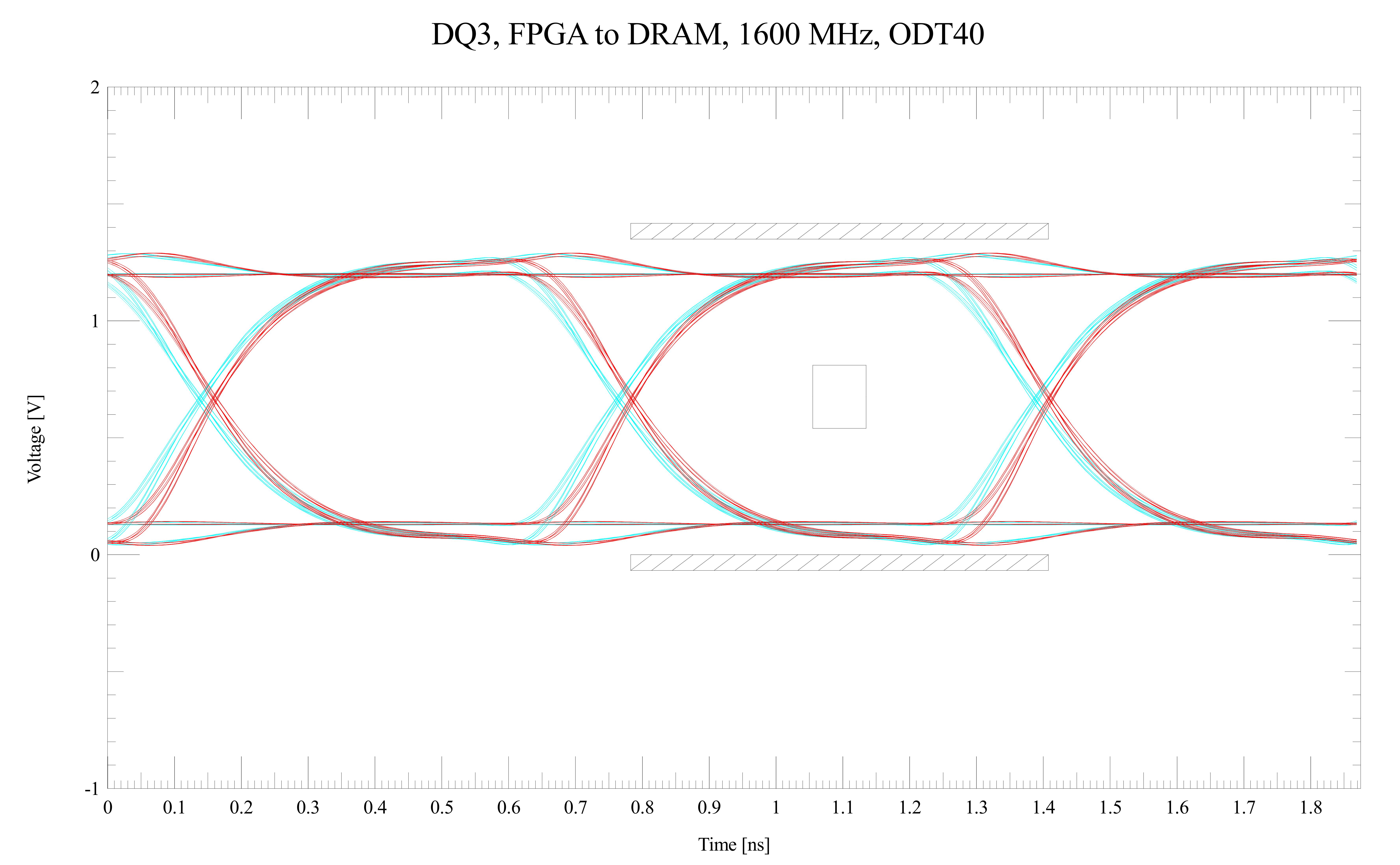 Fileddr3 dq eye diagramg wikimedia commons fileddr3 dq eye diagramg ccuart Image collections