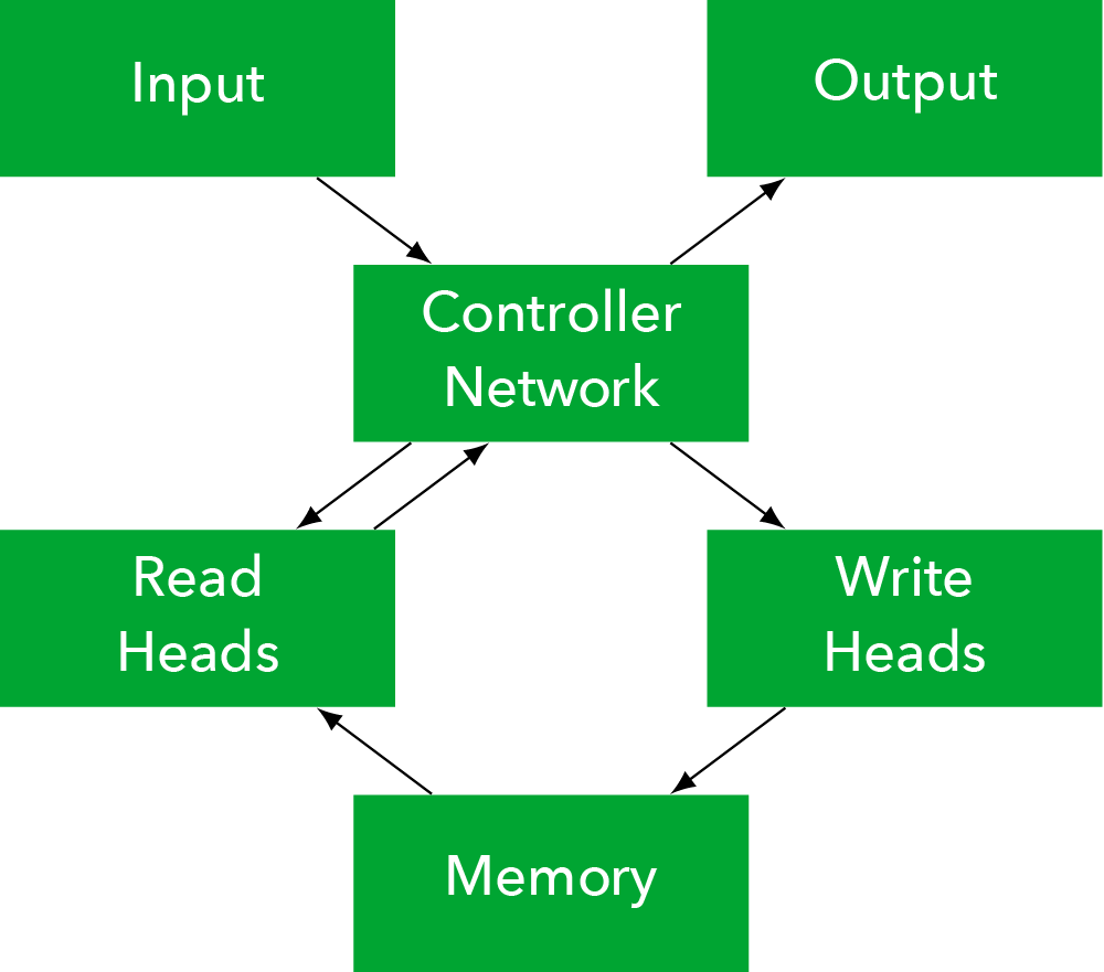 Differentiable neural computer - Wikipedia