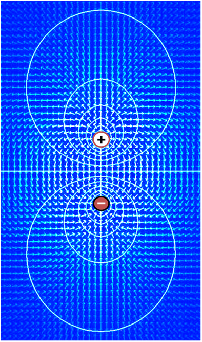 Electric field (arrows) and contours of constant voltage created by a pair of oppositely charged objects. The electric field is at right angles to the voltage contours, and the field is strongest where the spacing between contours is the smallest. Electric dipole.PNG