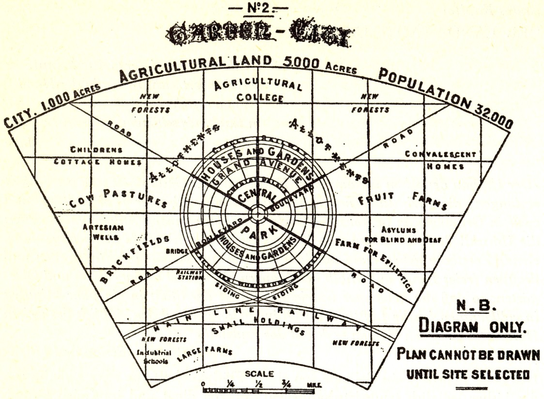 file garden city wikimedia commons
