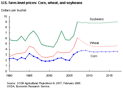 Image:GrainPrices US farm corn wheat soy 1990 2008.png