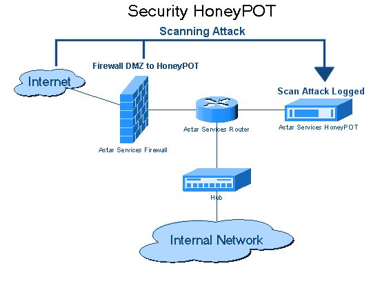 Honeypot Computing Wikiwand