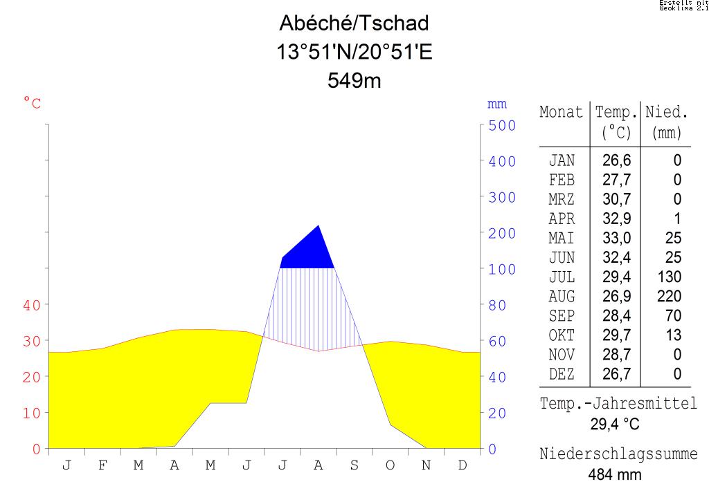 Klimadiagramm-metrisch-deutsch-Abéché.Tschad.png