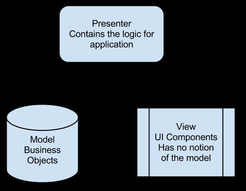 model-view-presenter pattern pdf