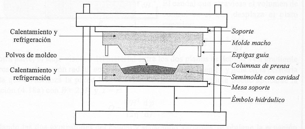 Diseño, Cálculo y Fabricación de Piezas y Productos Plásticos ...