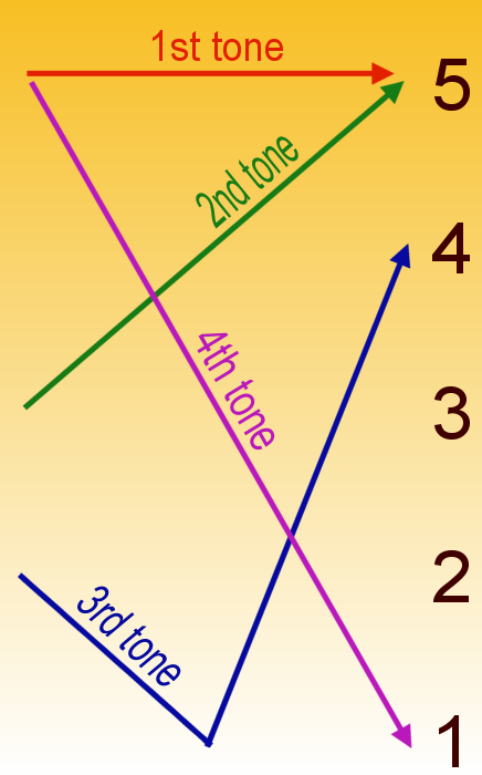 Pinyin Tone Chart