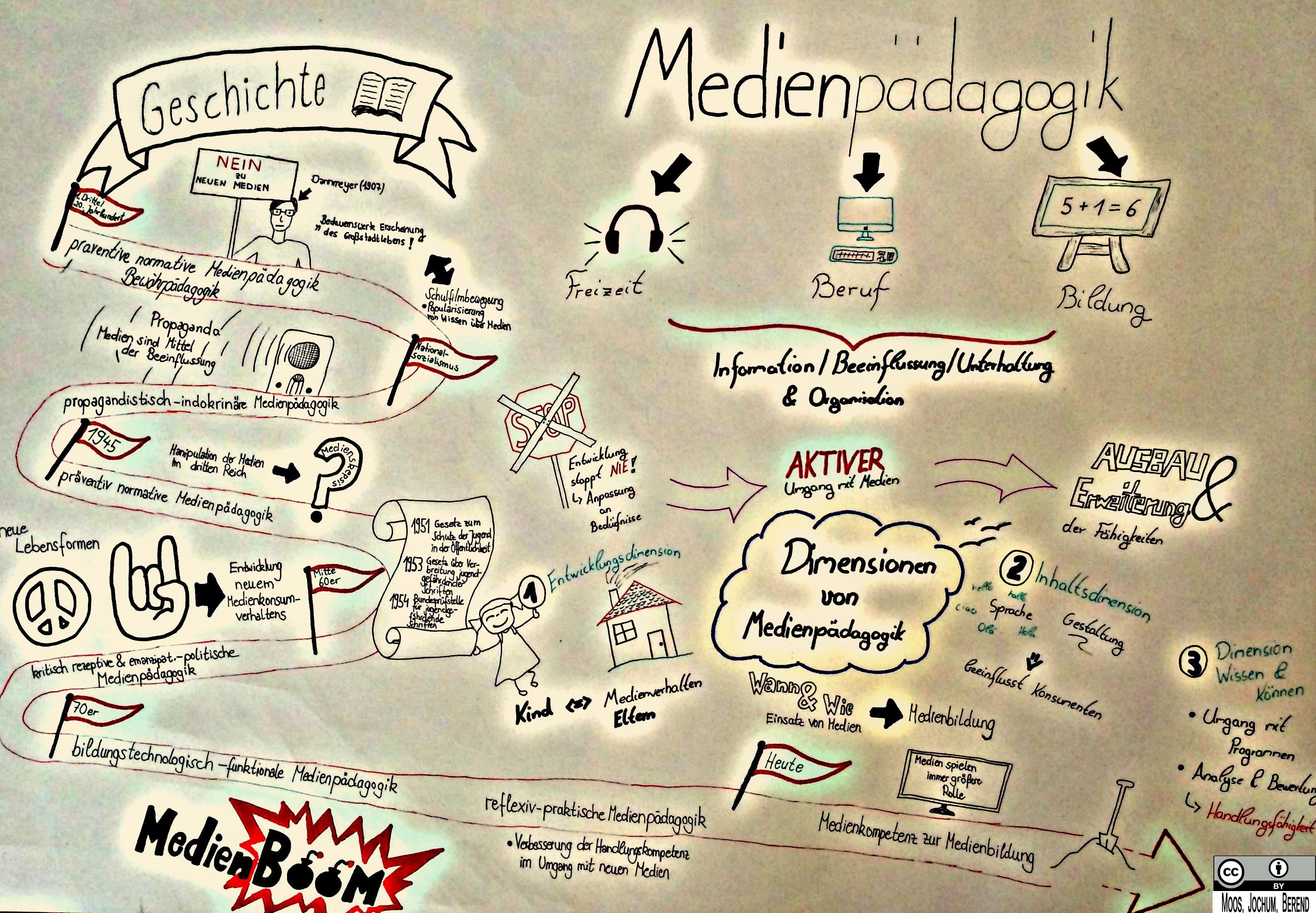 Medienpädagogik – Wikipedia