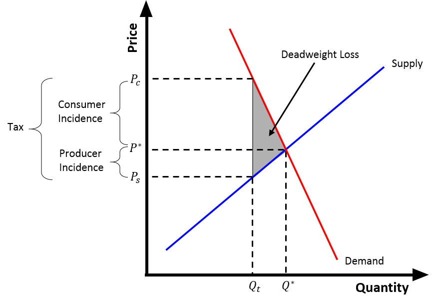 File Tax Wedge Inelastic Demand Png Wikimedia Commons