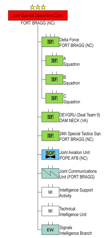 Joint Special Operations Command | Military Wiki | FANDOM powered by
