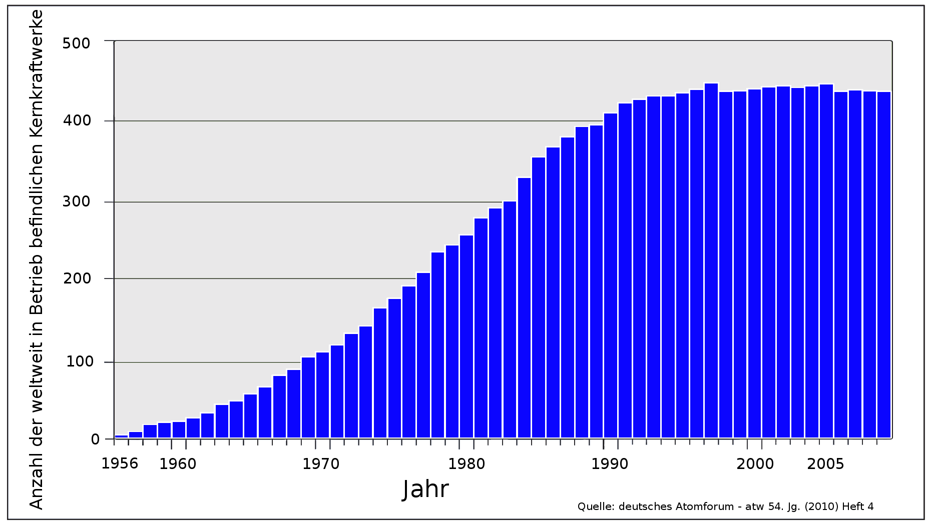 Anzahl Atomkraftwerke Weltweit