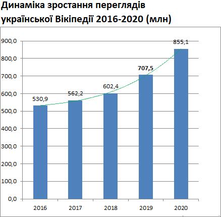 У 2020 відвідуваність української Вікіпедії зросла на 21% 2