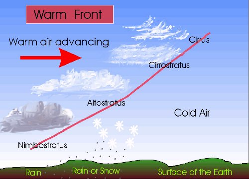 climate cold and warm fronts