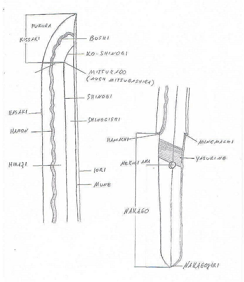 Glossary Of Japanese Swords Military Wiki Fandom