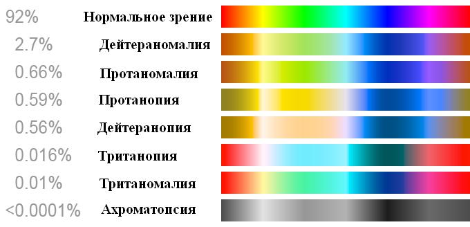 Color blindness rus.JPG