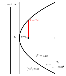 Standard forms of a parabola Conic section - standard forms of a parabola.png