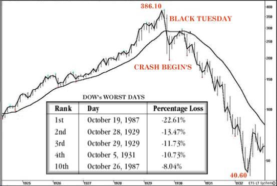 World Stock Markets Charts: DOW Market Crash after Black Tuesday.jpg - Wikimedia Commons,Chart