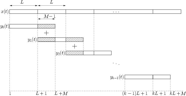 Convolution Architecture