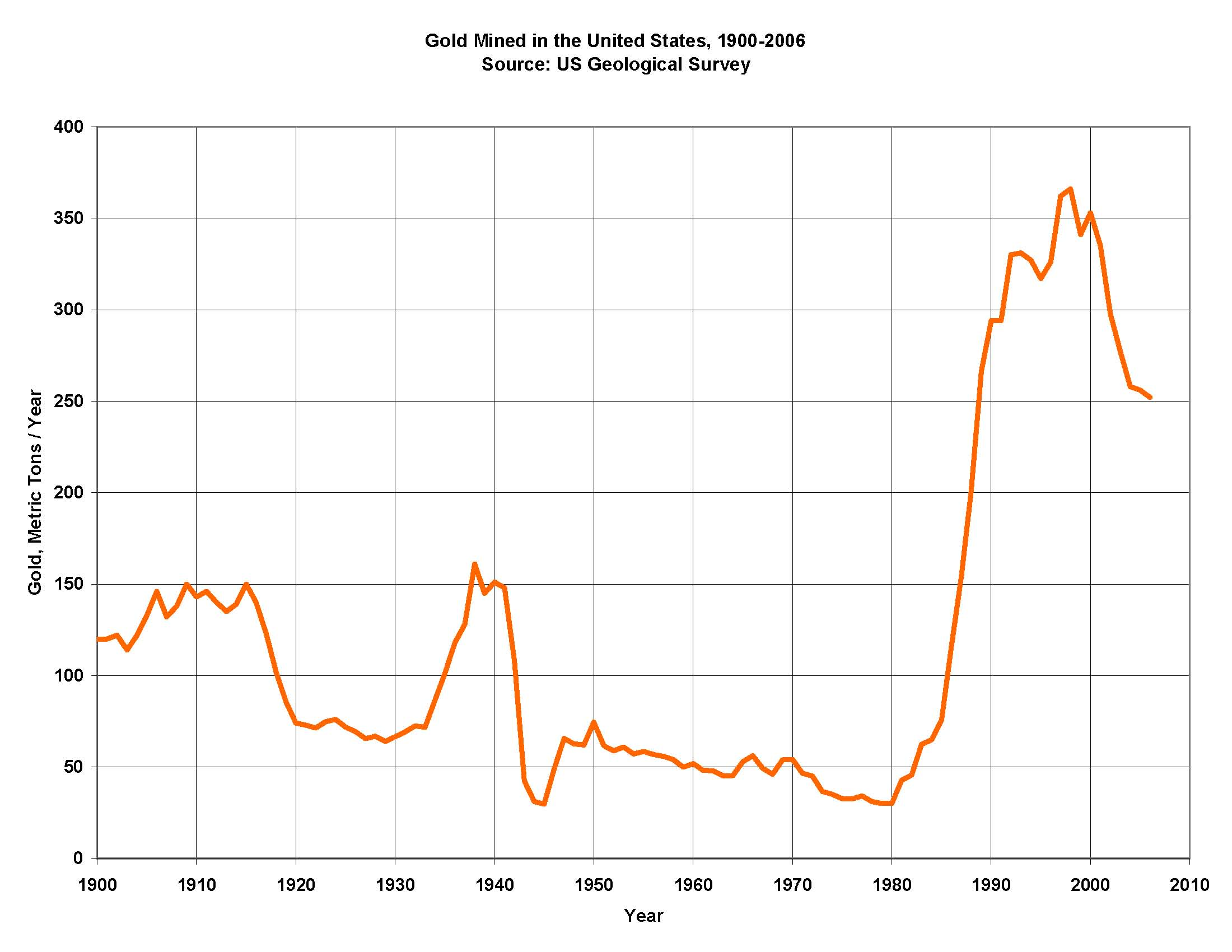 Historical Gold Chart 100 Years: Gold history USGS.jpg - Wikimedia Commons,Chart