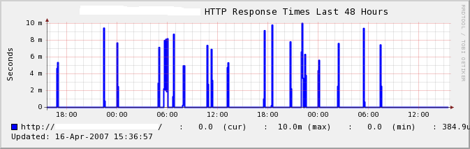 A trending of http response time.