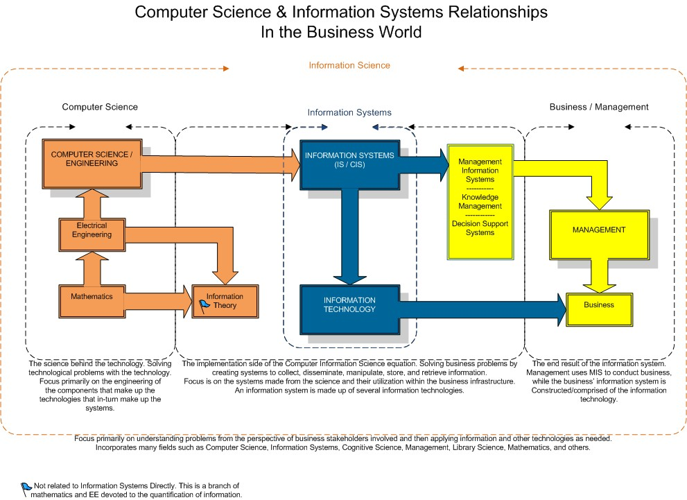 Information Systems college major examples