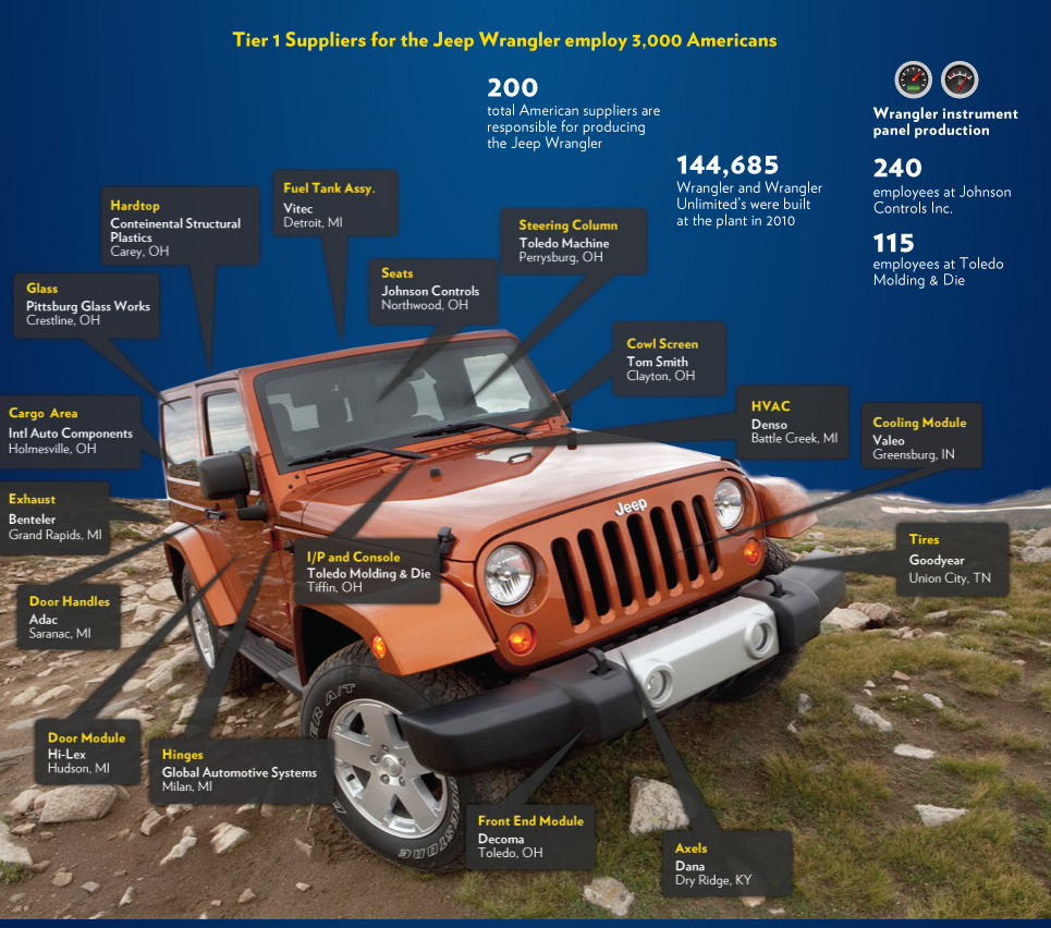 File Jeep Wrangler Assembly Jpg Wikimedia Commons