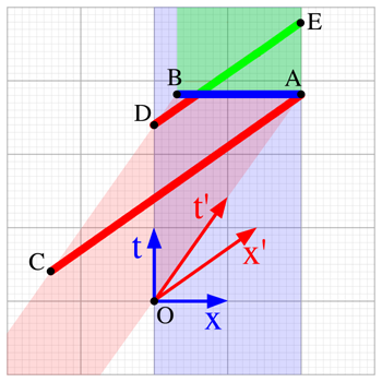 Ladder paradox wikipedia ccuart Images