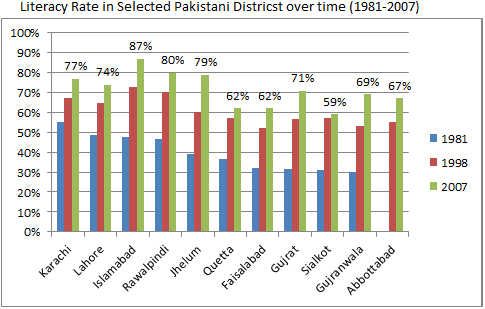 Fileliteracy Rate In Selected Pakistani Districts Over Time 1981