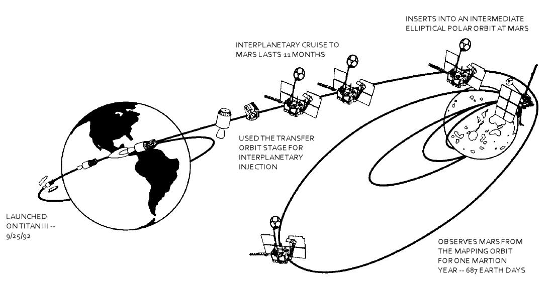 transfer orbit stage