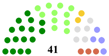 Newry, Mourne and Down District Council Composition 2k19.png