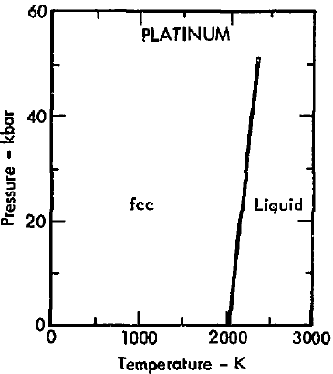 a study of the element platinum Research article september 01, 2002 the distribution of platinum group elements in the insizwa lobe, mount ayliff complex, south africa: implications for .
