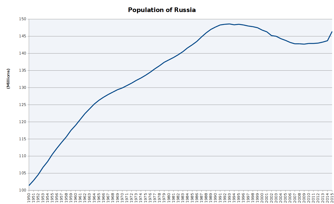 an analysis of the population in russia and the population growth rate Intelligence & analysis clandestine service science & technology support to mission and commodity-based economic growth russia faces a largely subdued rebel movement in chechnya and some other surrounding regions population growth rate:-008% (2017 est) country comparison to the.