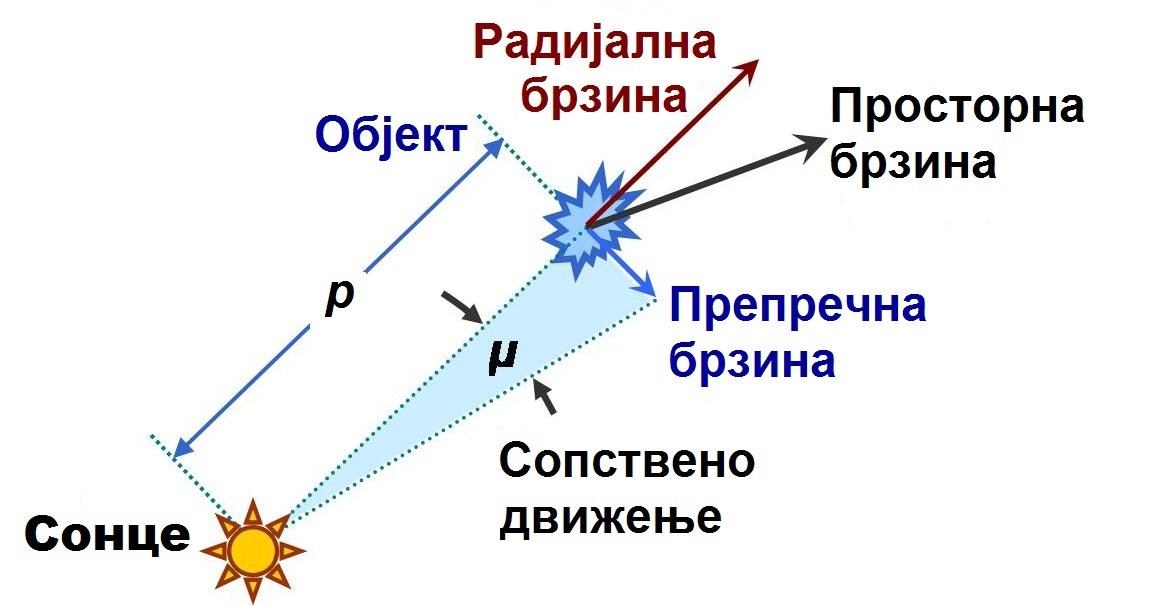 Сопствено движење — Википедија
