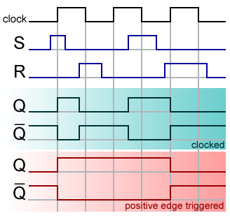 File Sr Ff Timing Diagram Png Wikimedia Commons