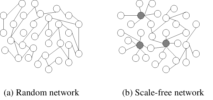 graph theory small networks 101177/1046496404264941small group research / june 2004katz et al / network theory network theory and small groups  internal and external networks of small.