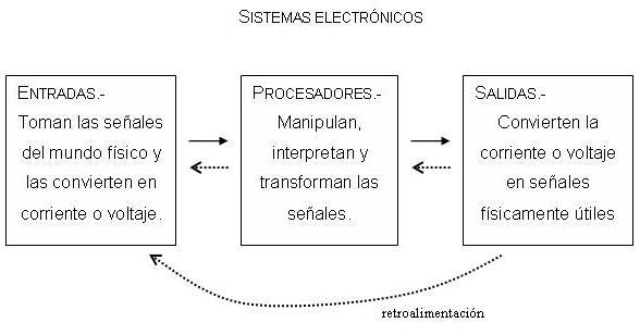 Archivo:Sistemaselectronics.JPG