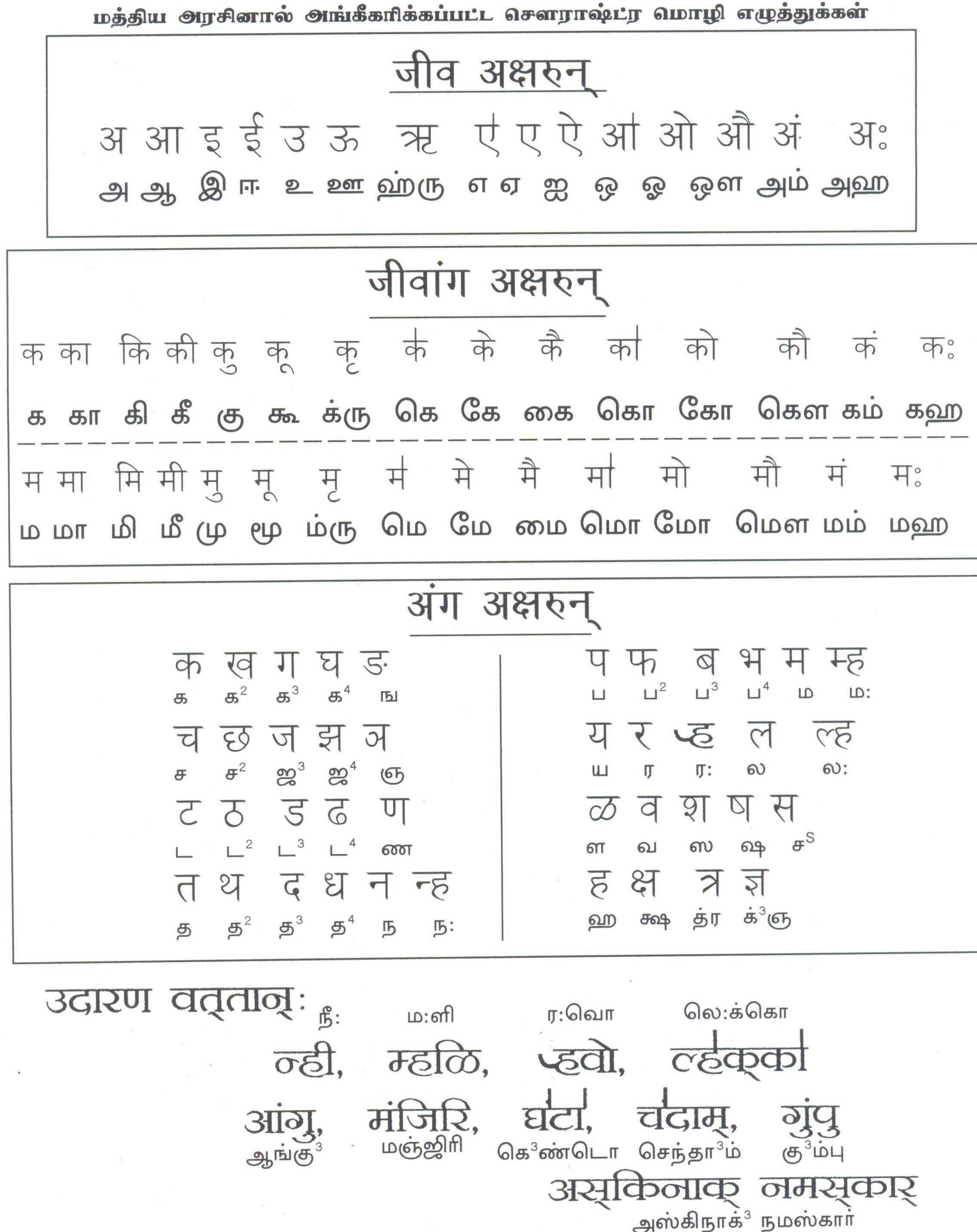 Alphabet Chart: Sourashtra-Devnagari-alphabet-chart.jpg - Wikimedia Commons,Chart