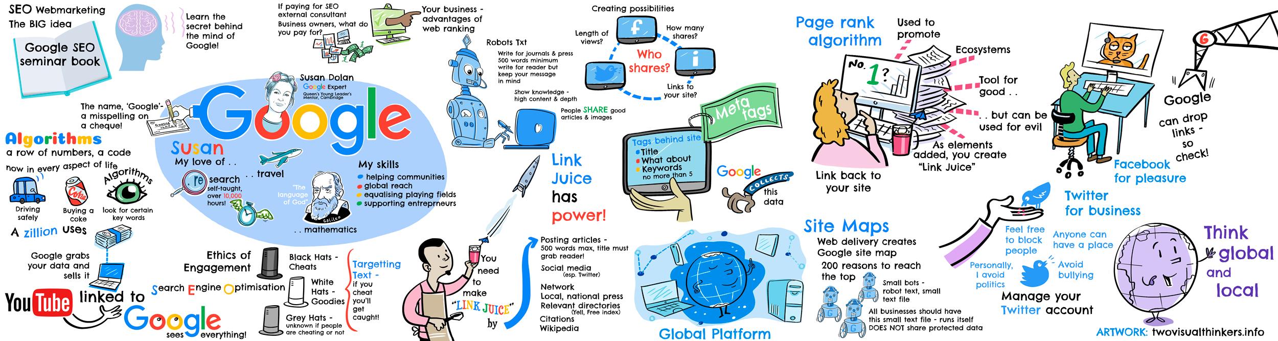 English Susan Dolan Google SEO Expert visualization of thoughts on SEO and social media